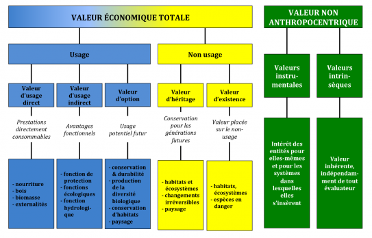 image valeurs_services_ecosystemiques.png (0.3MB)